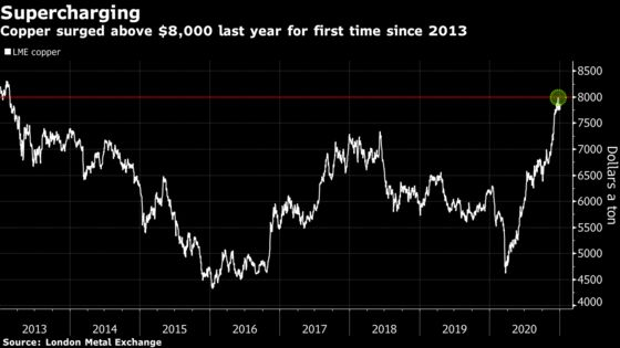 Bishop's Impala Fund, Up 30% in 2020, Sees Commodity Bull Market