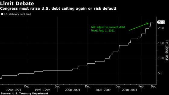Treasury to Start Special Measures to Avoid Breaching Debt Limit