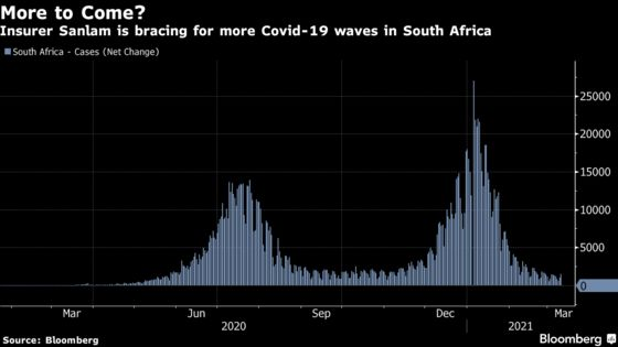 Pandemic Isn't Half Over for S. Africa Insurer Seeing More Waves