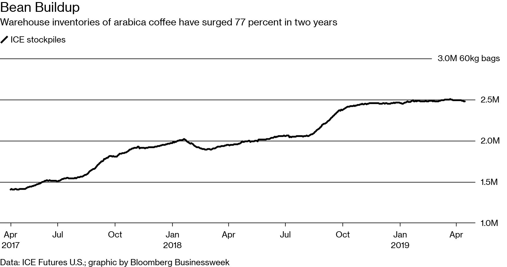 Coffee Buzz Is About to Get Cheaper