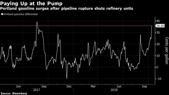 Some Gas Flow Resumes After Canada Rupture Hits U.S. Refineries