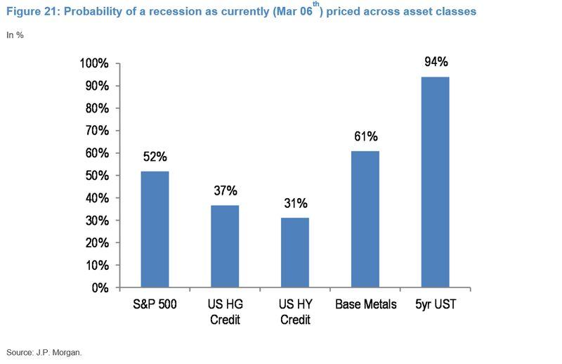 si riferisce ai primi segni di stress di credito e finanziamenti di JPMorgan