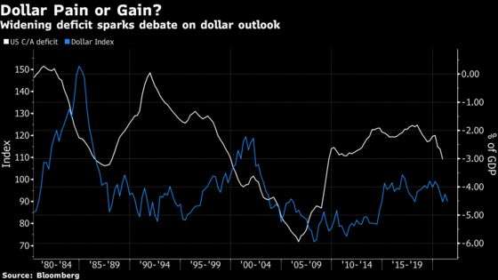 Wall Street Pros Are as Baffled as Anyone by Dollar's Fate