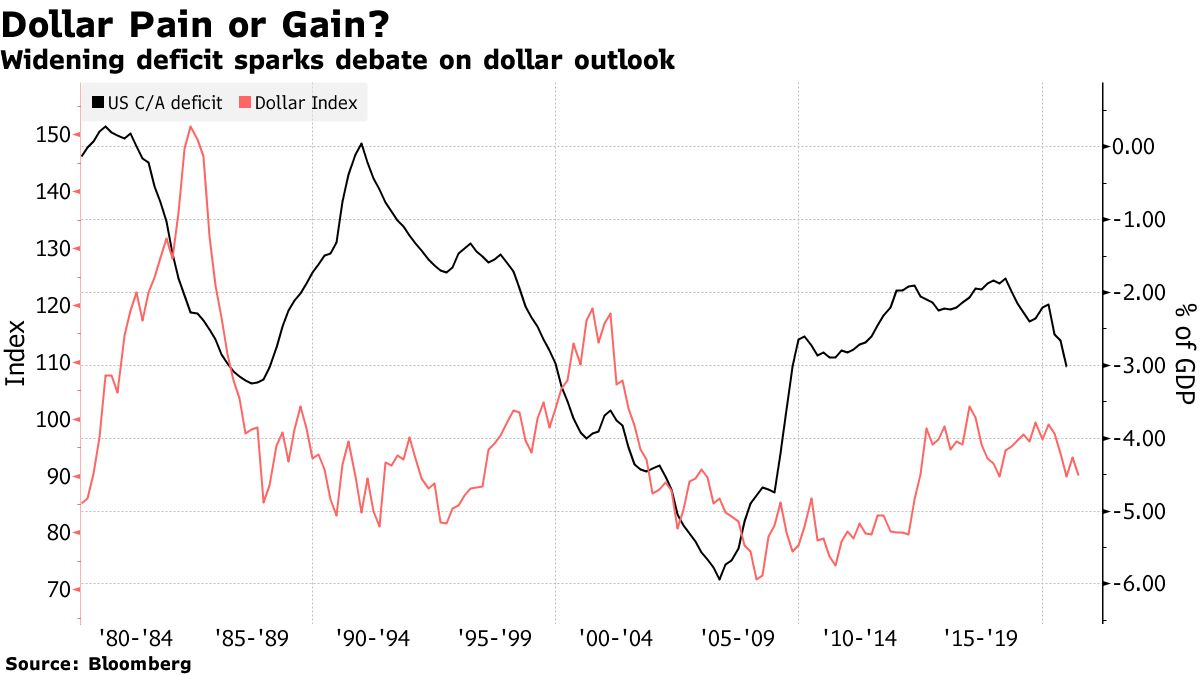 Widening deficit sparks debate on dollar outlook