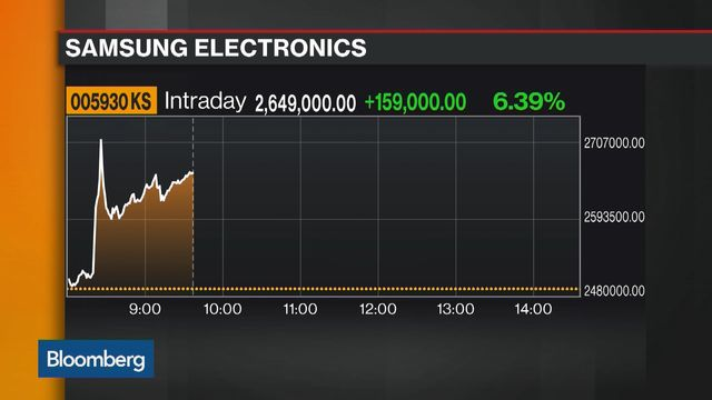 Samsung Shares Surge After 50 1 Stock Split Record Earnings Bloomberg