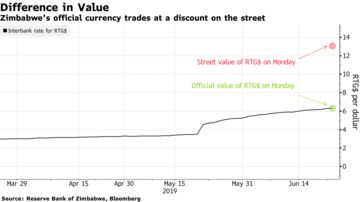 Zimbabwe's official currency trades at a discount on the street