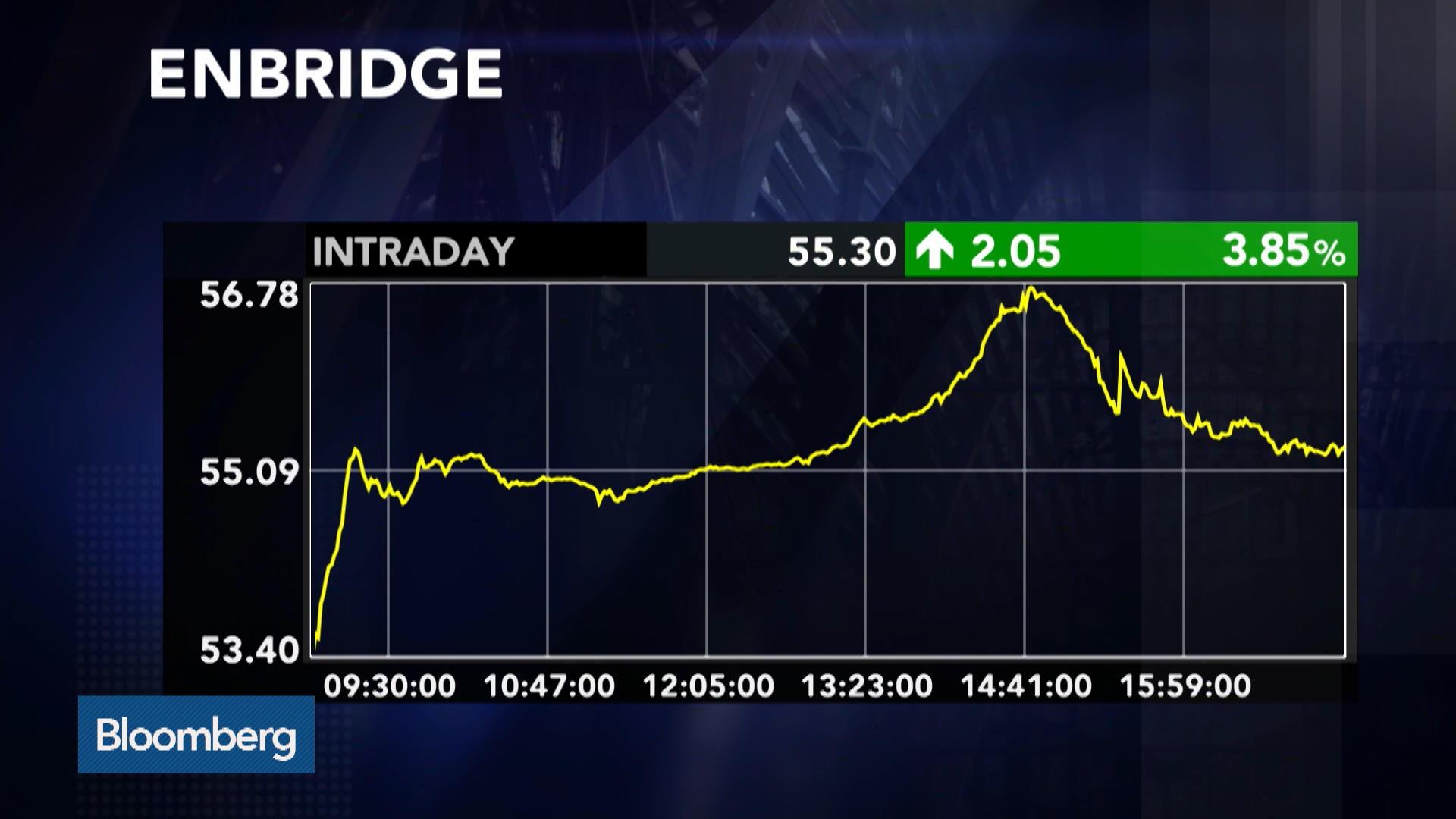 Enb Toronto Stock Quote Enbridge Inc Bloomberg Markets