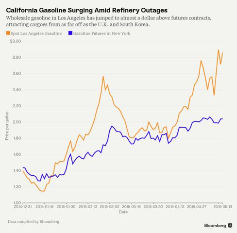 California Gasoline Surging Amid Refinery Outages