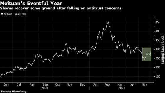 Meituan Surges 10% as CEO Moves to Address Antitrust Concerns