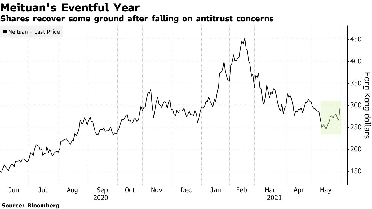 Shares recover some ground after falling on antitrust concerns