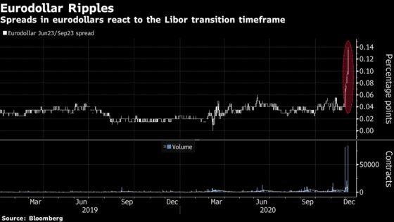 End of Libor Jolts Multitrillion-Dollar Derivative Market Again
