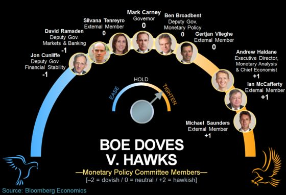 These Nine BOE Policy Makers May Decide to Raise Interest Rates