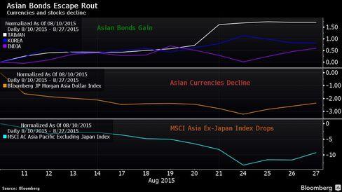 Asia Bonds Escape Rout