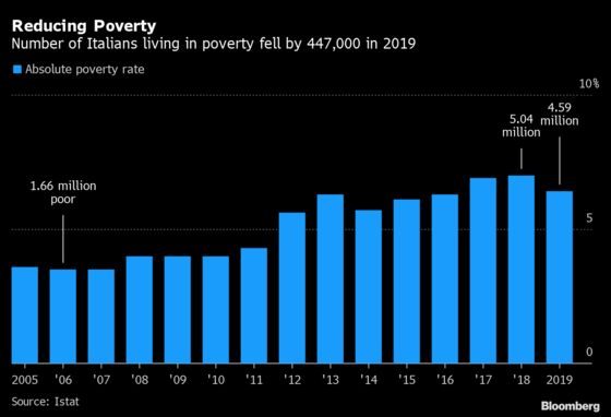 Italy's Poverty Rate Fell Before the Pandemic Recession Hit
