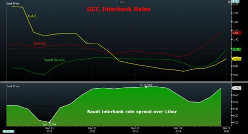 Borrowing costs are rising across GCC, with the spread between Saudi Arabia's interbank rate and Libor near a seven-year high.