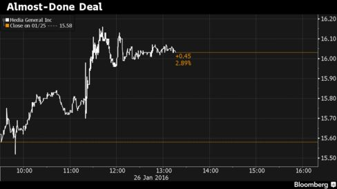 Media General shares moved higher as an acquisition agreement was said to be near.