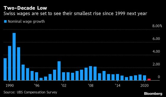 Swiss SalarySurvey Sees Smallest Pay Raises in Decades Are Coming