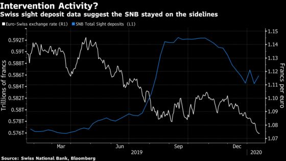 SNB Resisted Major Interventions as Franc Strengthened