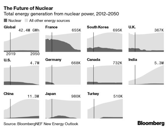 Cheap Gas Is Killing Nuclear, Green Power May Finish the Job