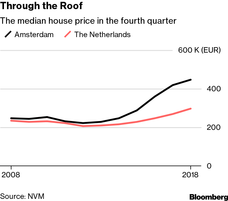 Amsterdam House Prices Reach Record as Expats Snap Up Homes