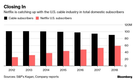 It Takes Deep Pockets to Fight Netflix