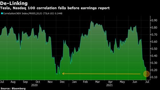 TeslaCorrelation to Big Tech Breaks Down. Blame Bitcoin