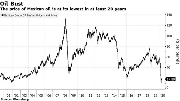 The price of Mexican oil is at its lowest in at least 20 years