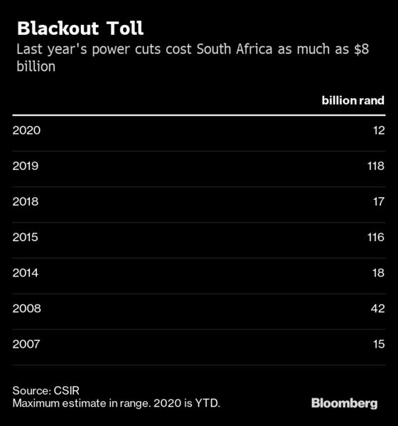 South Africa Counts Cost of Chronic Electricity Shortages