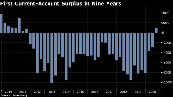 Indonesia's Current Account Swings to First Surplus Since 2011