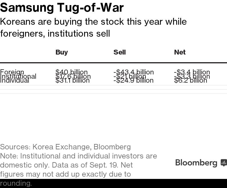 Foreign, Korean Investors Duke It Out Over Samsung