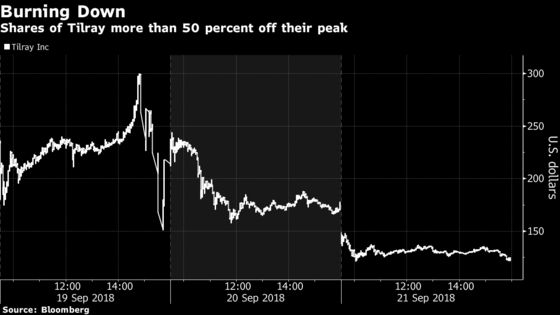 Tilray's After-Hours Plunge Erases Much of This Week's Rally