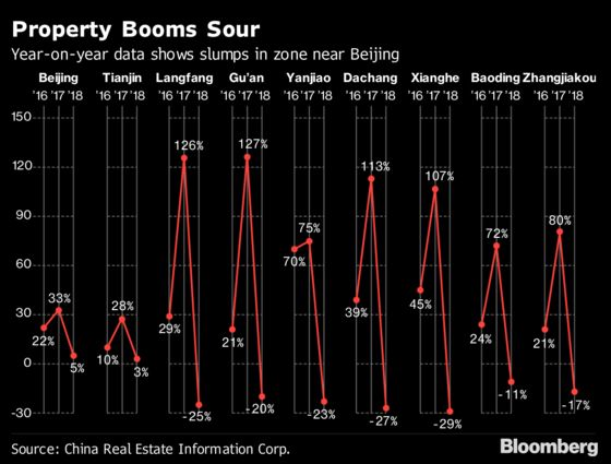 China's Weakest Housing Markets Flash Red in Cautionary Tale