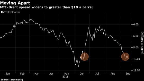 Brent Bulls Split From U.S. Oil Optimists