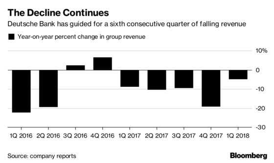 Deutsche Bank Says Expect Another Quarter of Falling Revenue
