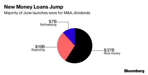 Leveraged Loan Buyers Face Better Prospects with More New Deals