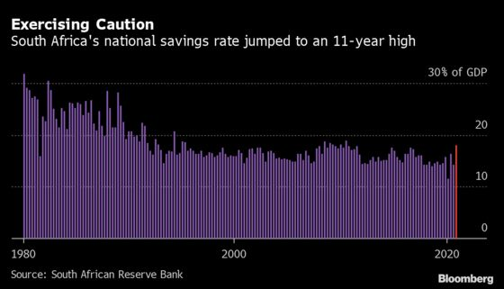 South African Savings Rate at 11-Year High on Virus Uncertainty