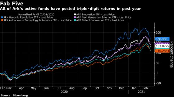 Cathie Wood's Power in Some Stocks Is Even Bigger Than It Seems