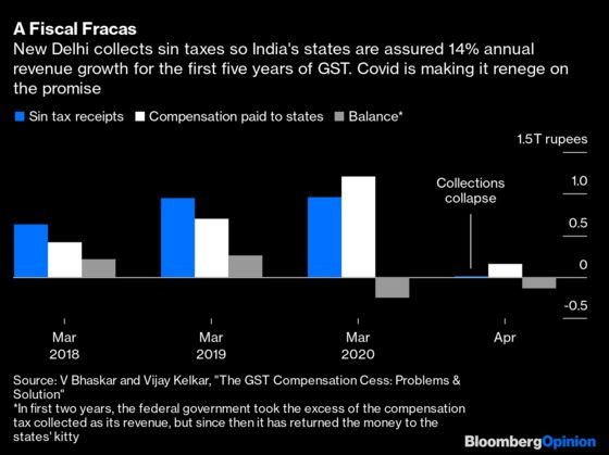 Why the Bond Market Loves India's Tax Mess