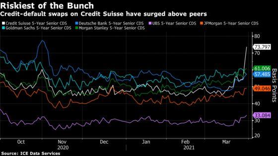 Credit Suisse Gets Slammed in Credit Markets on Archegos Losses