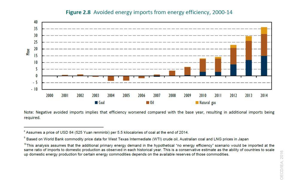 Oil Glut Isn't Holding Back Energy Efficiency Gains, IEA Says