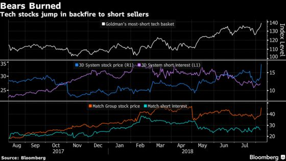 Tech Stocks Join Tesla in Burning Bears With Short Bets Backfiring