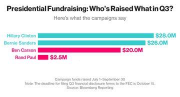 Campaign fundraising q3 -100215