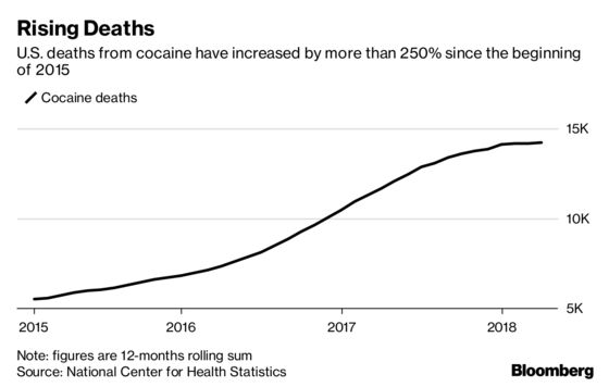 Cocaine Deaths Hit Record in U.S. as Opioid Overdoses Level Off