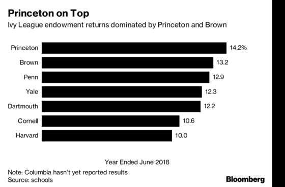 Princeton Posts 14.2% Gain to Lead Ivy League Endowment Returns