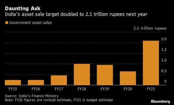 India Stocks Fall as Country Slashes Taxes, Widens Budget Deficit