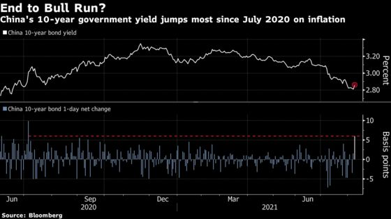 China Bonds See Worst Rout in a Year on Inflation Data