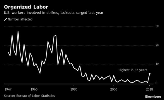 U.S. Labor Movement Makes Some Noise With 2018 Stoppages