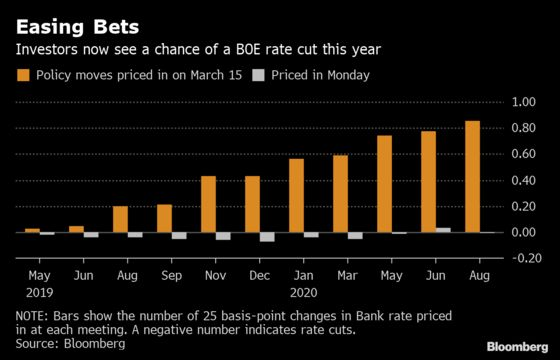 Market's U-Turn on U.K. Rates Offers a Free Bet on Brexit's Outcome