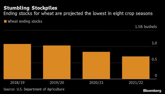 China's Hunger Means Smaller-Than-Expected Soy, Corn Stockpiles