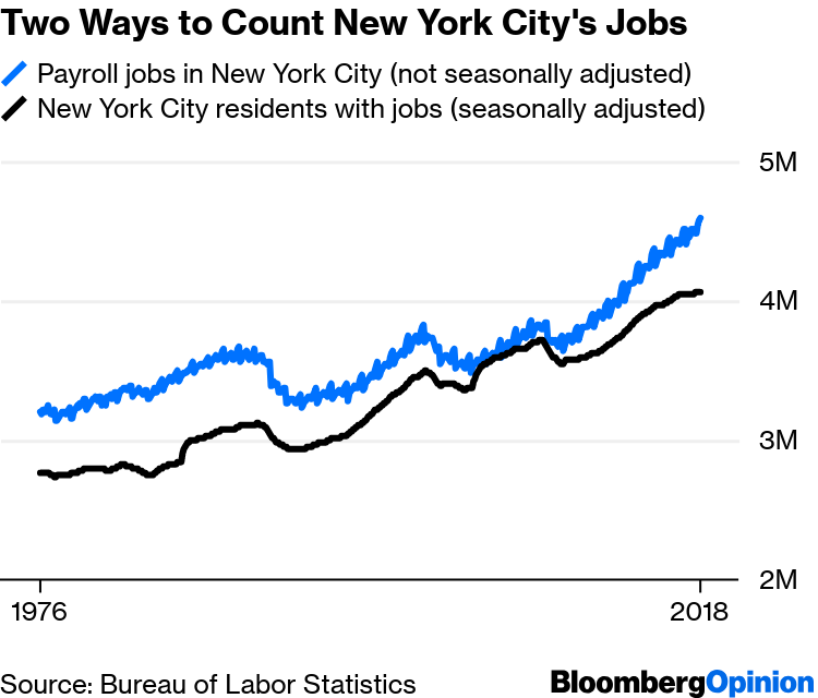 New York Doesn't Need the Jobs Amazon Had to Offer - Bloomberg